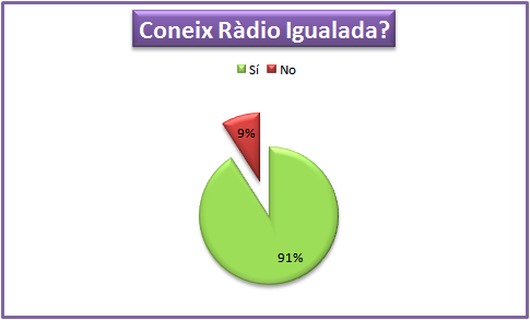 GràficRadio1