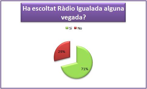 GràficRadio2