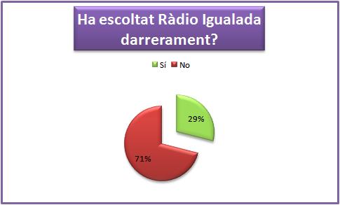 GràficRadio3
